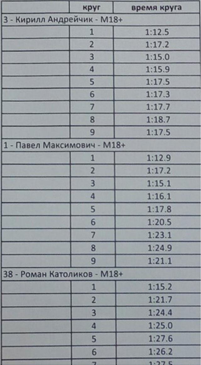 12-ти минутный бег