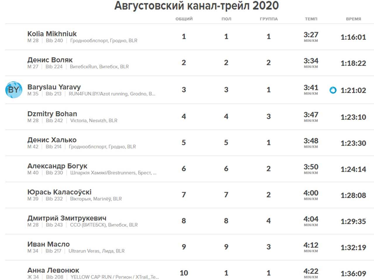 августовский канал трейл 2020